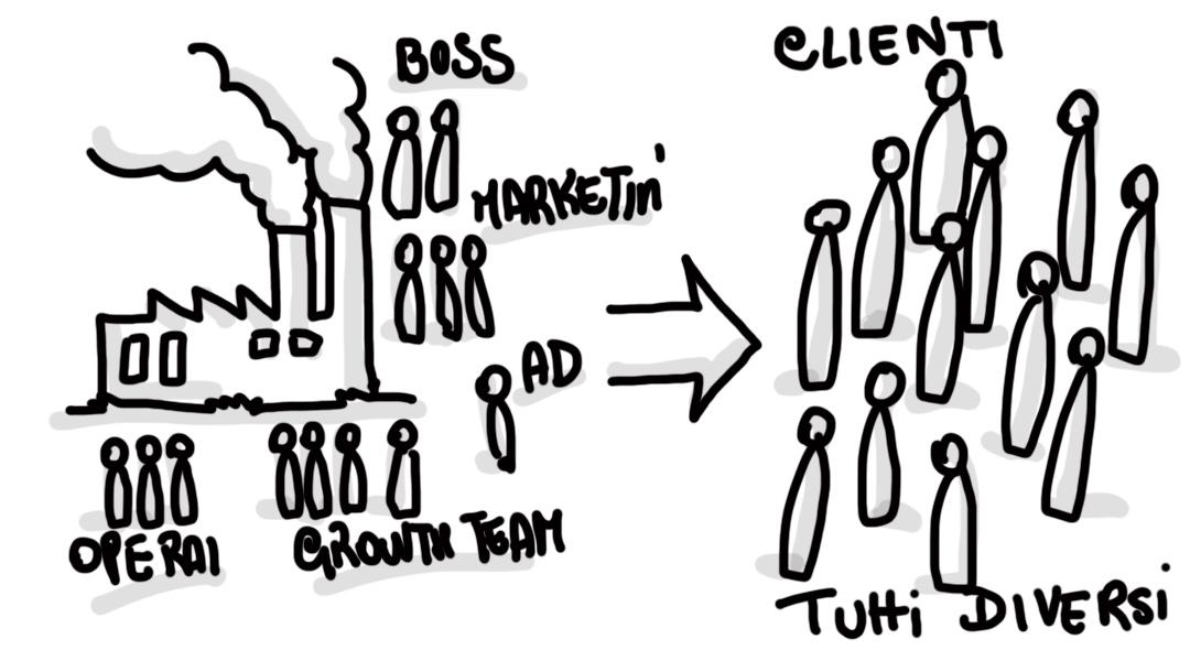 Brand Identity e Buyer Personas