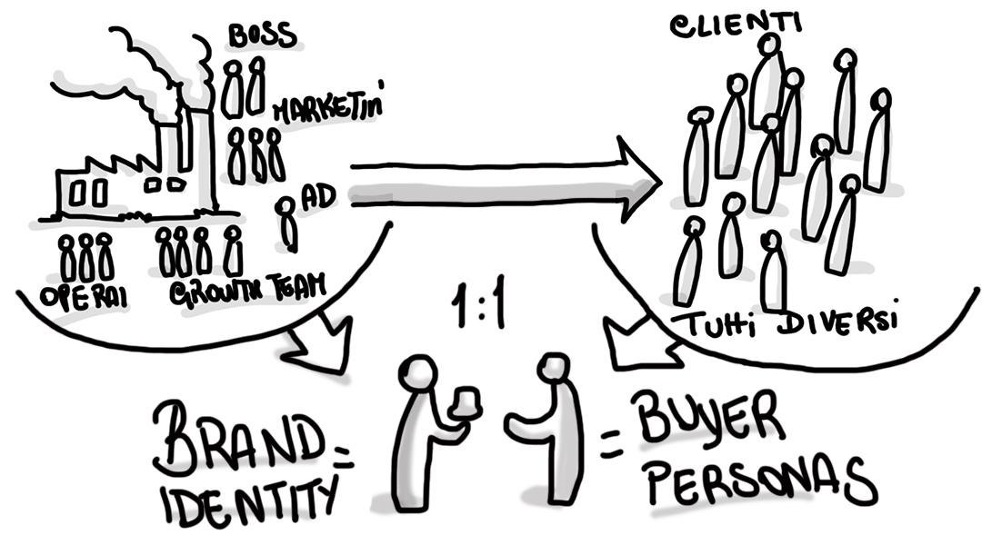 L'approccio Human 2 Human nel Marketing