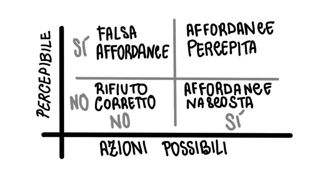 I vari tipi di Affordance secondo Bill Gaver