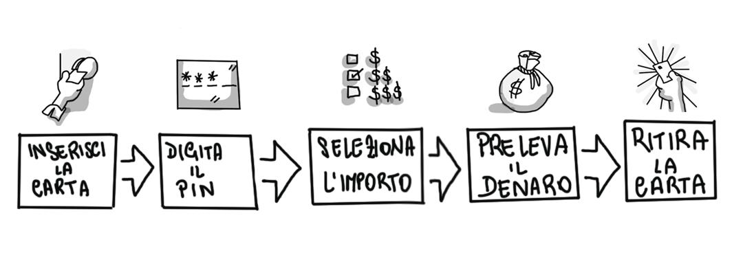 Lo User Flow dei Primi ATM: Inserisci Carta - Inserisci PIN - Seleziona Importo - Preleva soldi - Rimuovi Carta