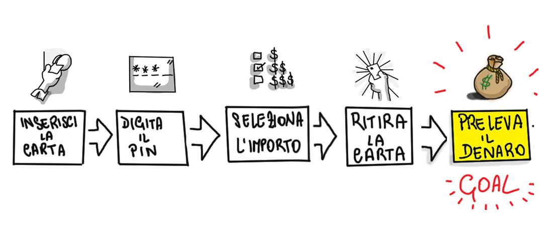 Lo User Flow dei Moderni ATM: Inserisci Carta - Inserisci PIN - Seleziona Importo - Rimuovi Carta - Preleva soldi